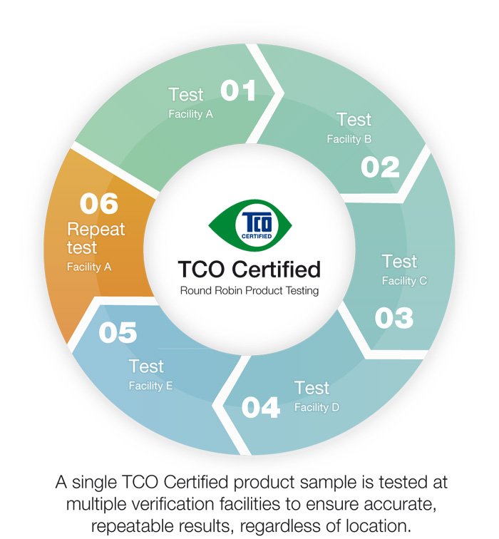 Testing the Testers - Round Robin Product Verification