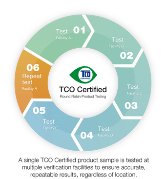 TCO Certified - Round Robin Testing