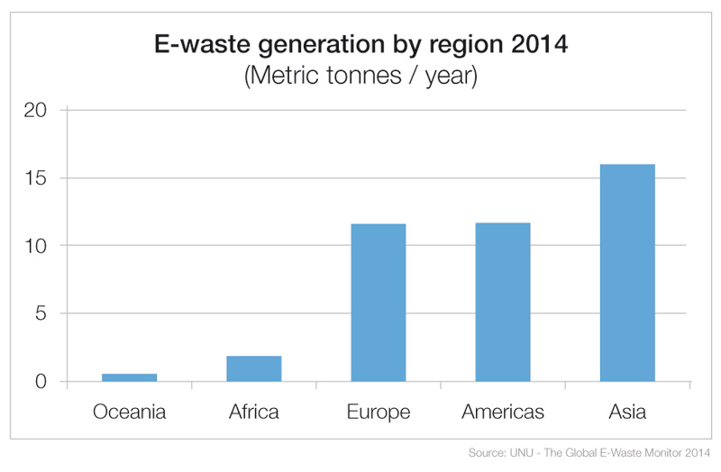 E-waste generation by region 2014