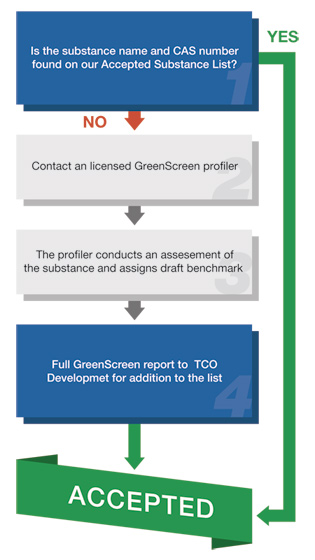 GreenScreen for Safer Chemicals process