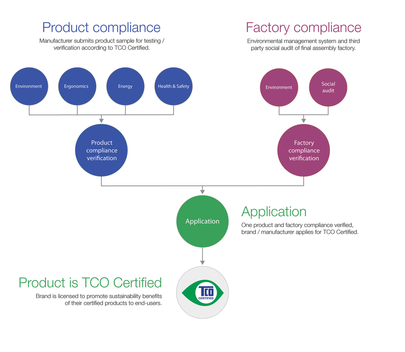 TCO Certified application process