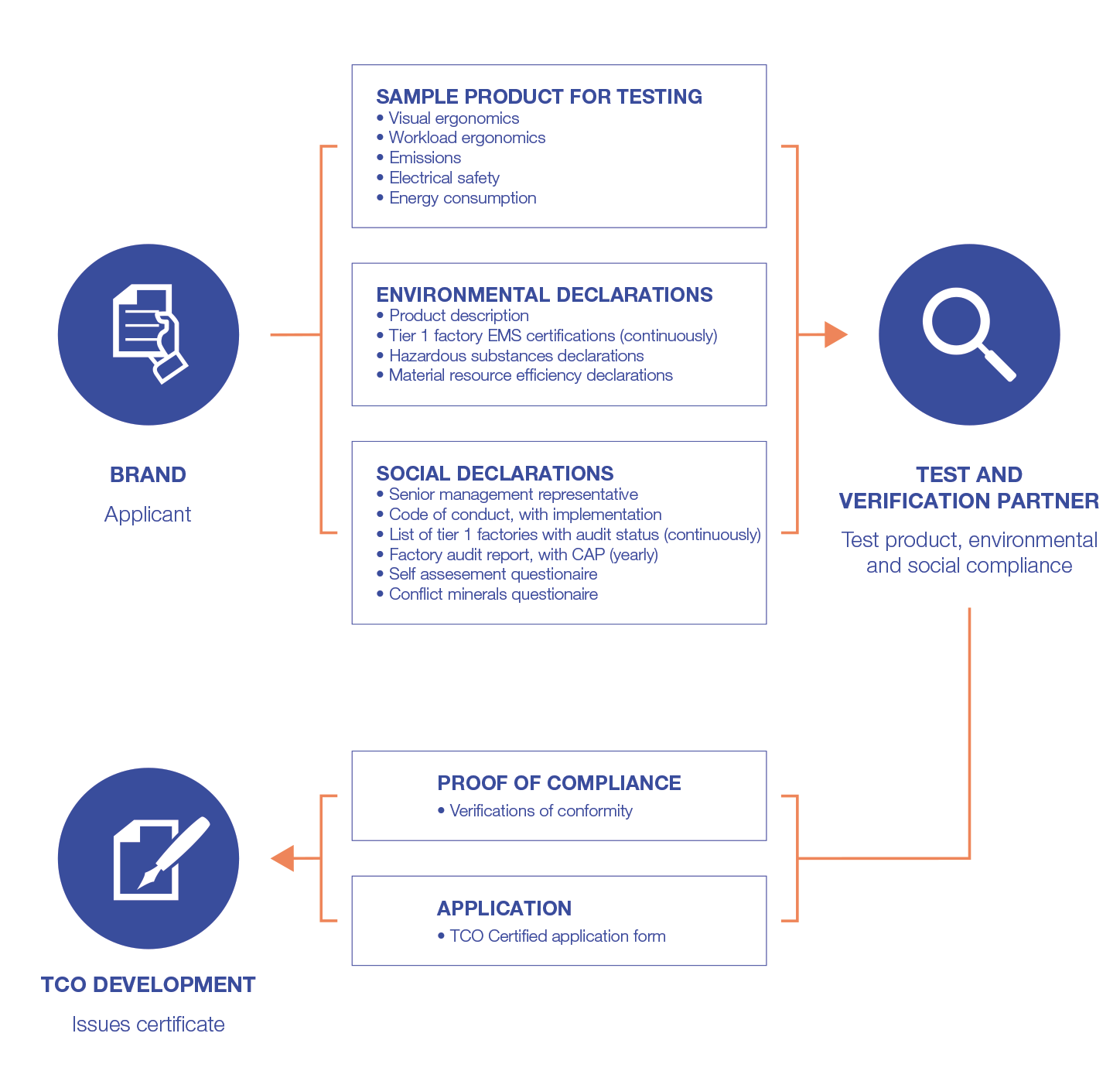 tco introduction Best value toolkit tco exercise introduction to further demonstrate the  decision support value of performing total cost of ownership (tco) analysis, we  have.