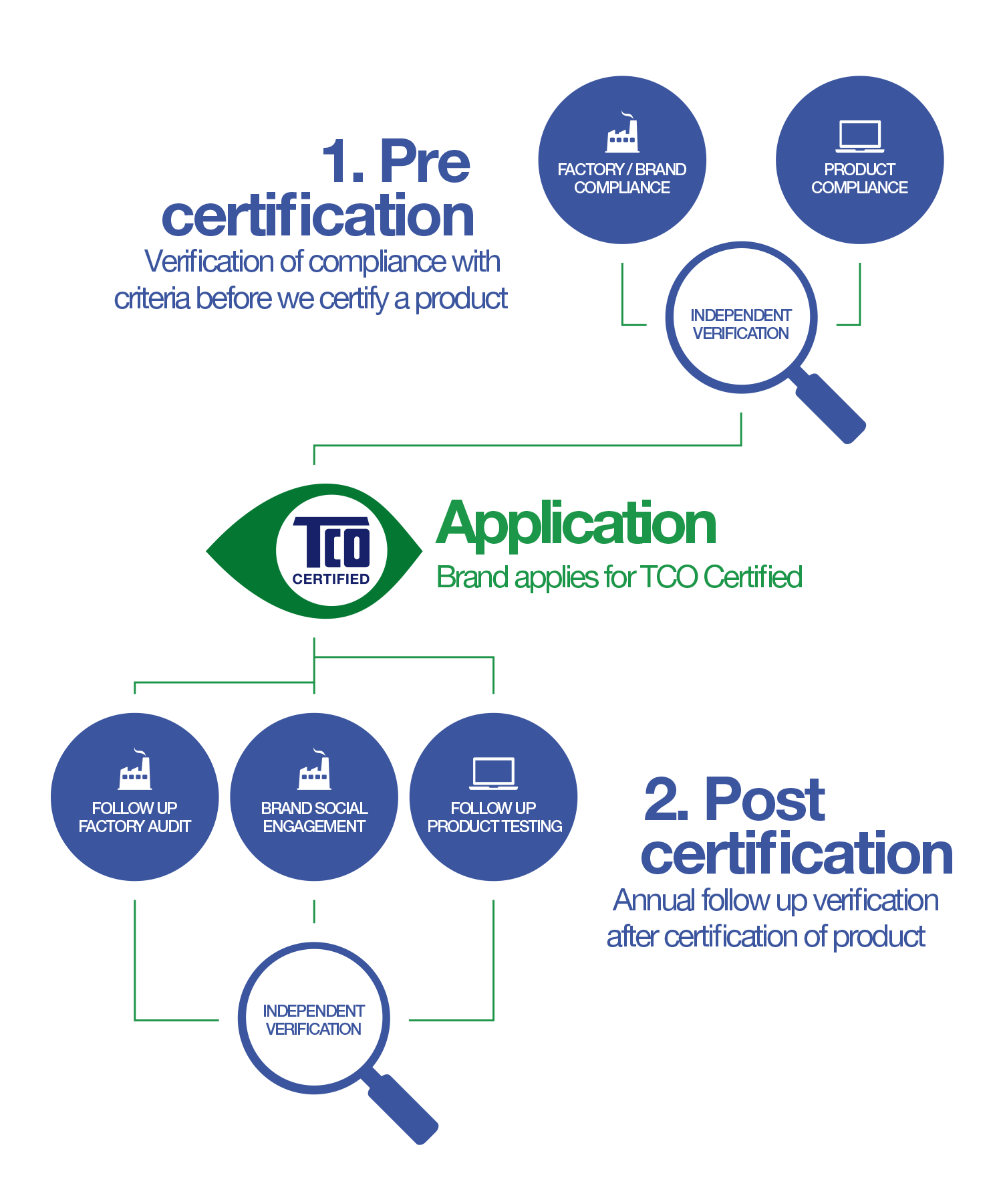 Overview - verification of criteria in TCO Certified