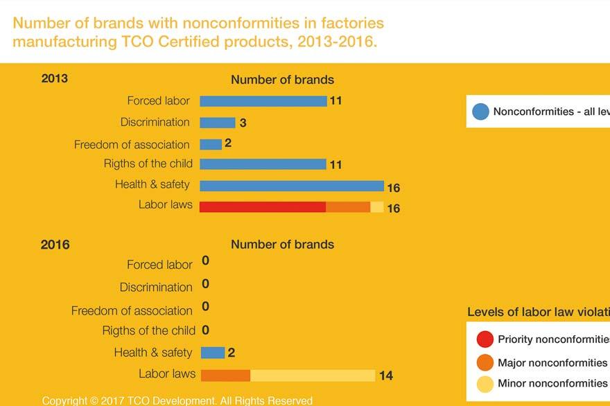 2016 Progress report - Brands with nonconformities
