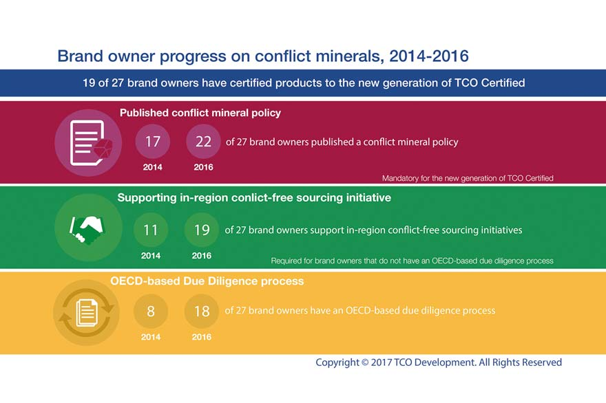 2016 Progress report - Conflict minerals