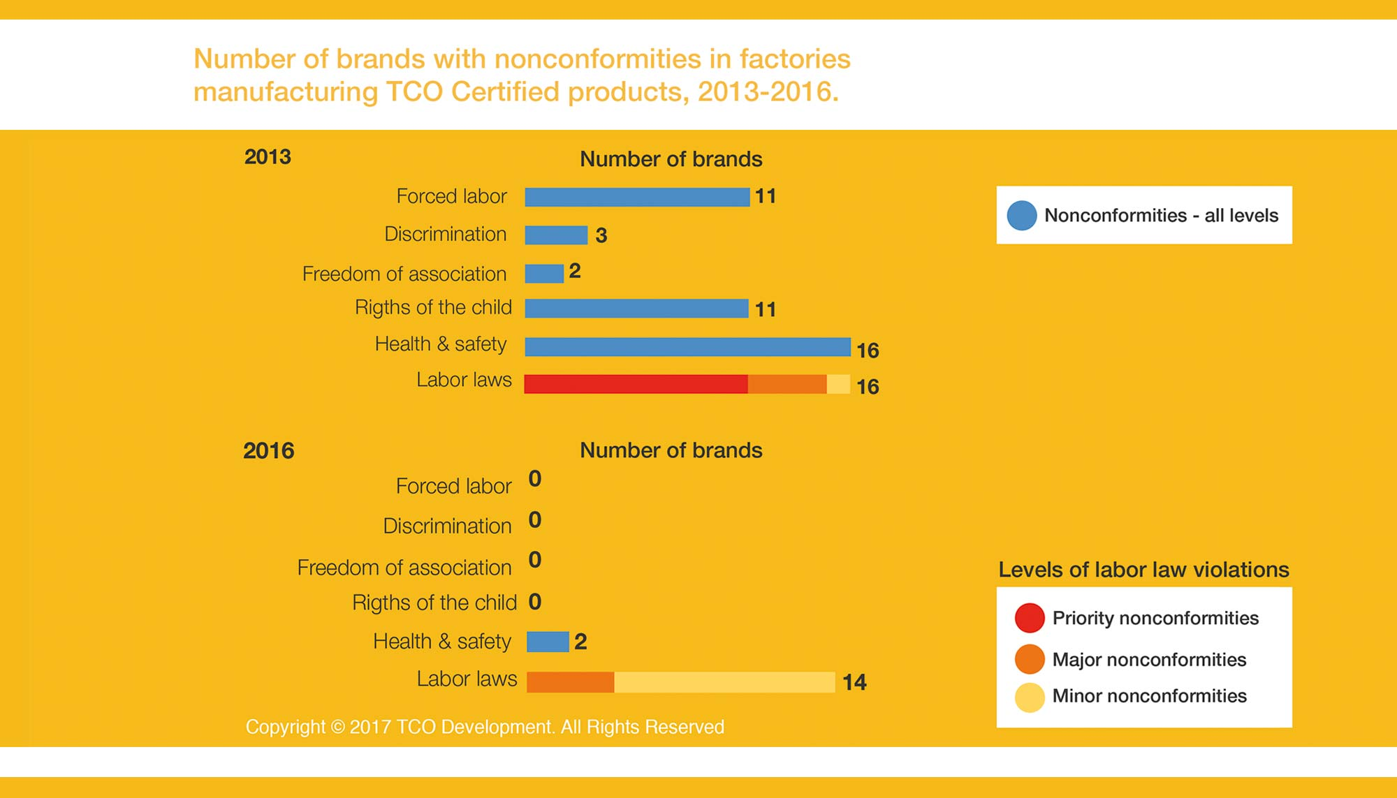 Number of brands with nonconformities
