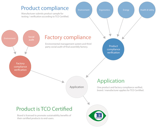 TCO Certified – Product testing and verification