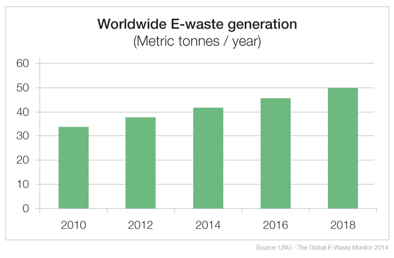 Worldwide E-waste generation
