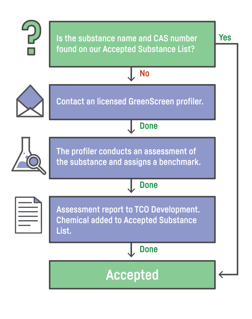 How to use GreenScreenⓇ when applying for TCO Certified