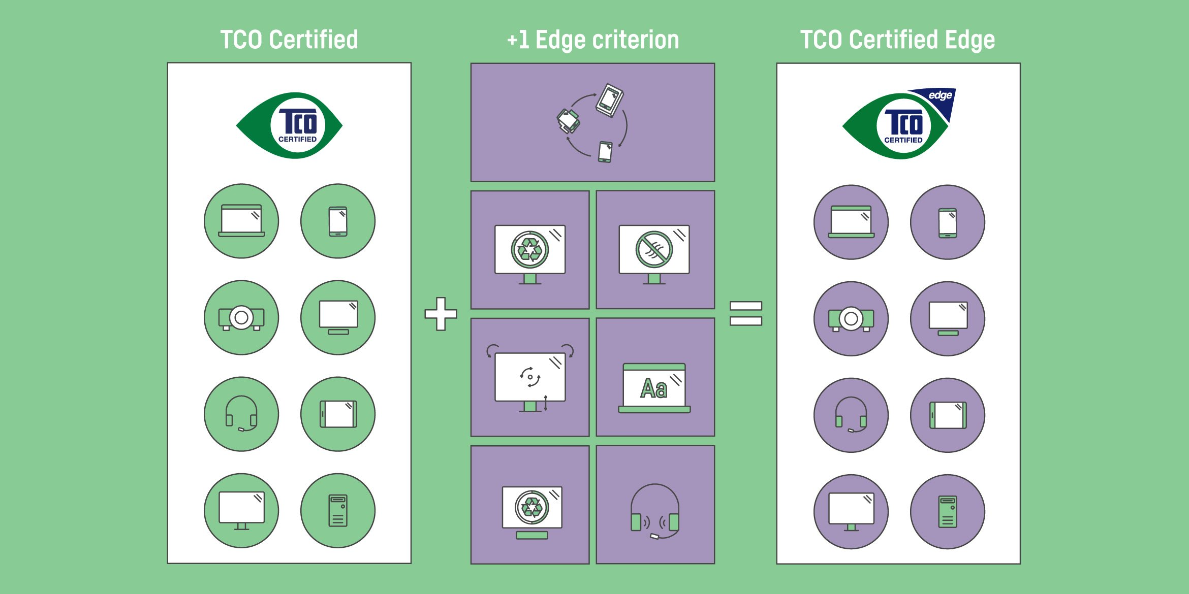 TCO Certified Edge — an additional step toward more sustainable IT products