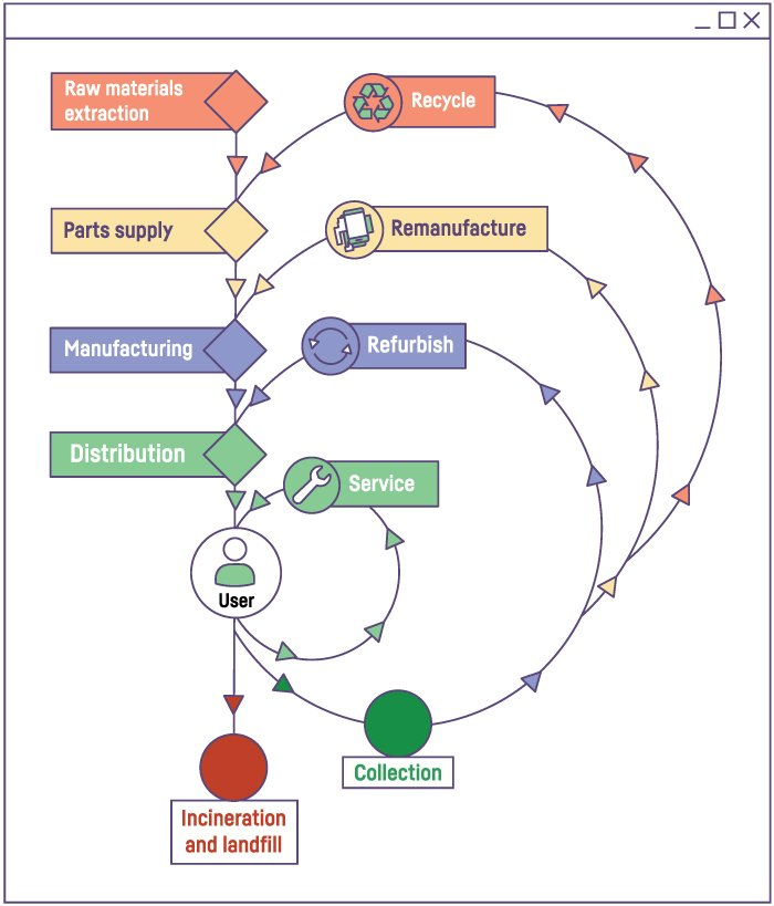 A model for circularity